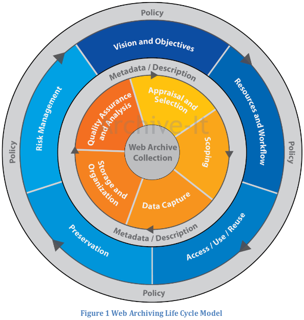 intitulat Web Archiving Life Cycle Model (WALCM)